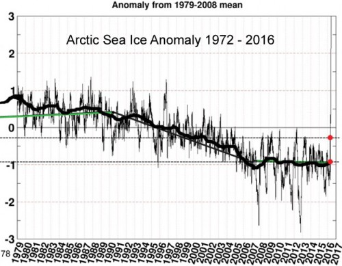 00Arctic-Sea-Ice-Anomaly-1979-2016-copy.jpg