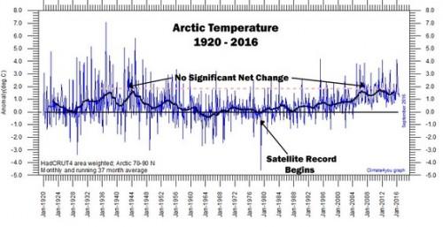 Arctic-Surface-Temps-Since-1920-copy565.jpg