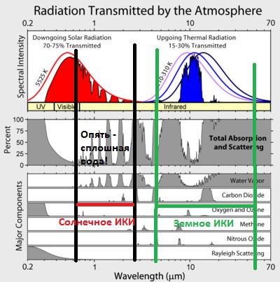 400px-Atmospheric_Transmission.png