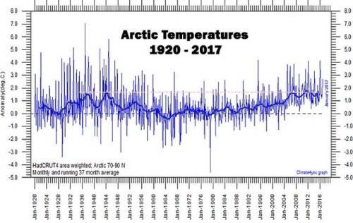 Arctic-Temperatures-1920-2017-HadCRUT4_620.jpg