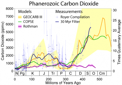000Phanerozoic_Carbon_Dioxide.png