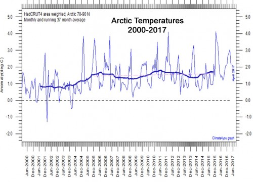 Arctic-Temperatures-2000-2017.jpg