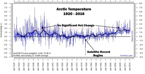 Arctic-Surface-Temps-Since-1920-copy.jpg